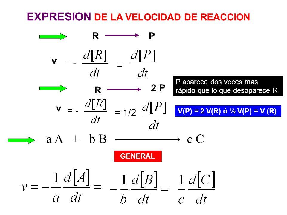 a A + b B c C EXPRESION DE LA VELOCIDAD DE REACCION R P v = - = 2 P R