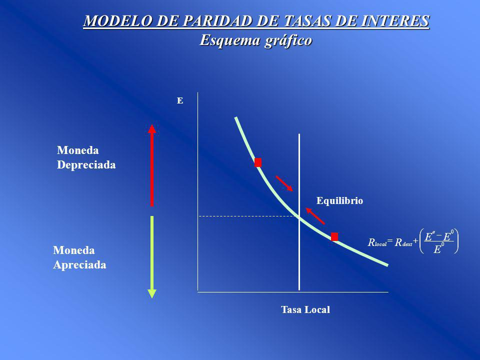 MODELO DE PARIDAD DE TASAS DE INTERES