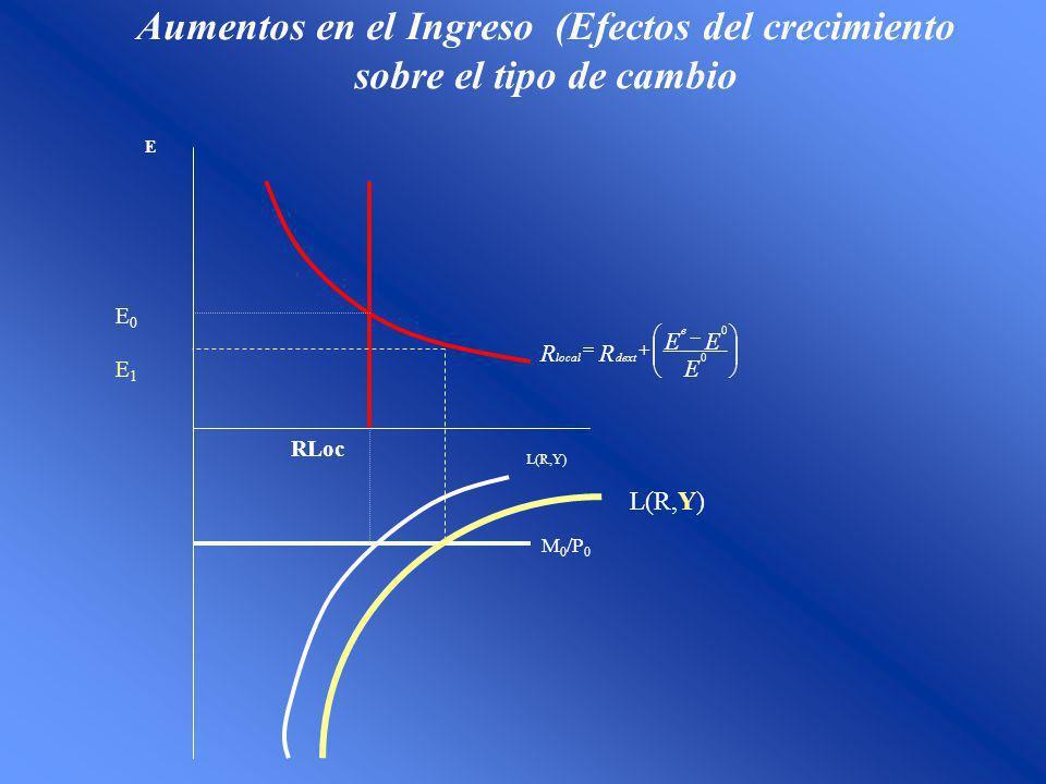 Aumentos en el Ingreso (Efectos del crecimiento sobre el tipo de cambio