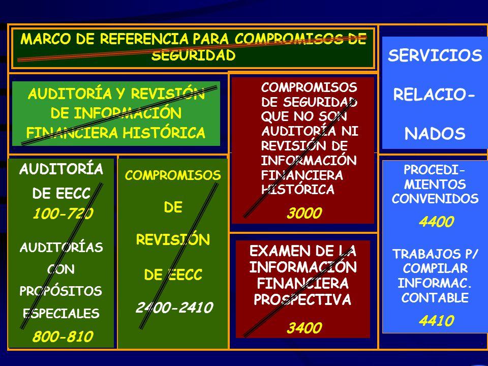 SERVICIOS RELACIO- NADOS
