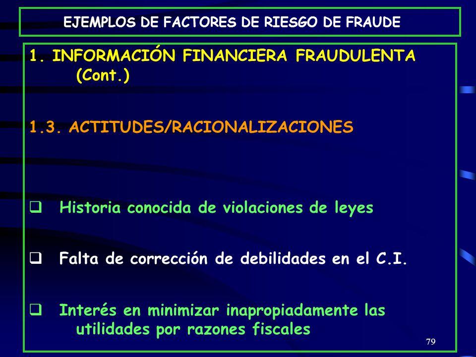 EJEMPLOS DE FACTORES DE RIESGO DE FRAUDE