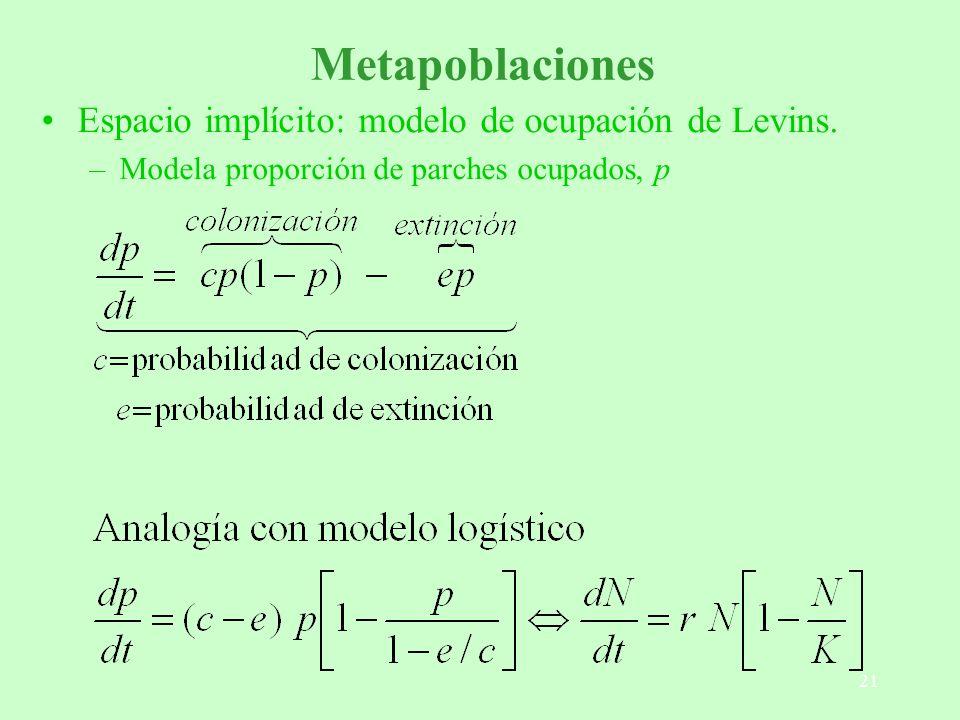 Metapoblaciones Espacio implícito: modelo de ocupación de Levins.
