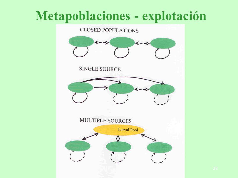 Metapoblaciones - explotación