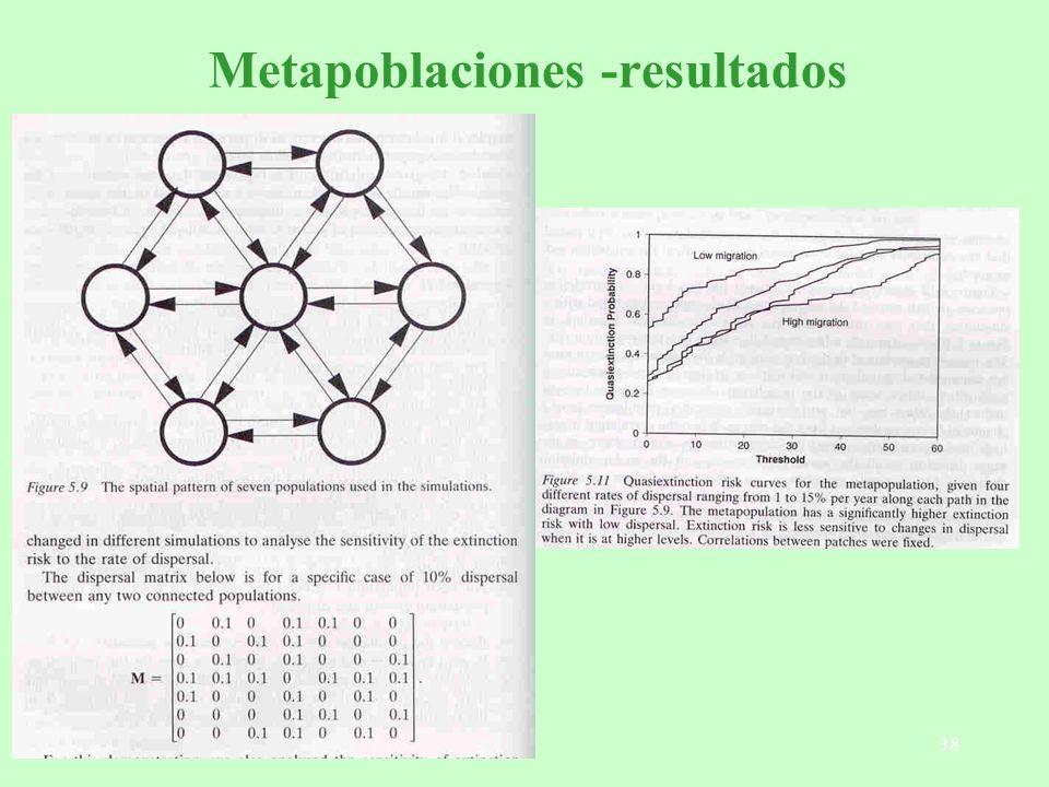 Metapoblaciones -resultados