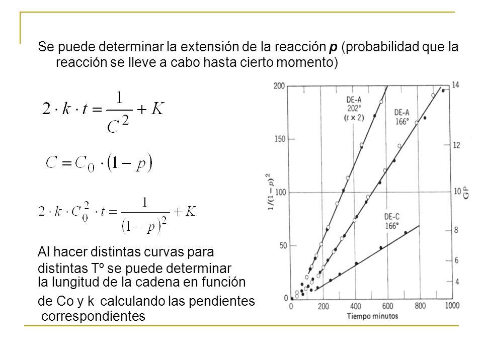 Se puede determinar la extensión de la reacción p (probabilidad que la reacción se lleve a cabo hasta cierto momento)