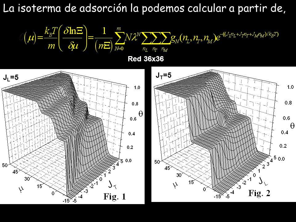 La isoterma de adsorción la podemos calcular a partir de,