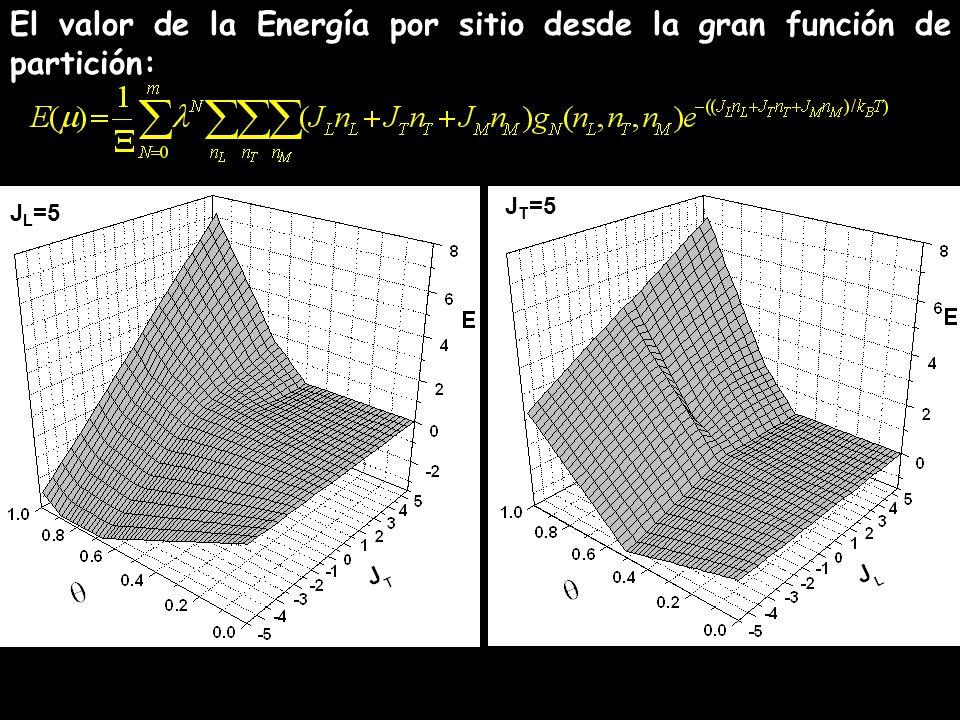 El valor de la Energía por sitio desde la gran función de partición: