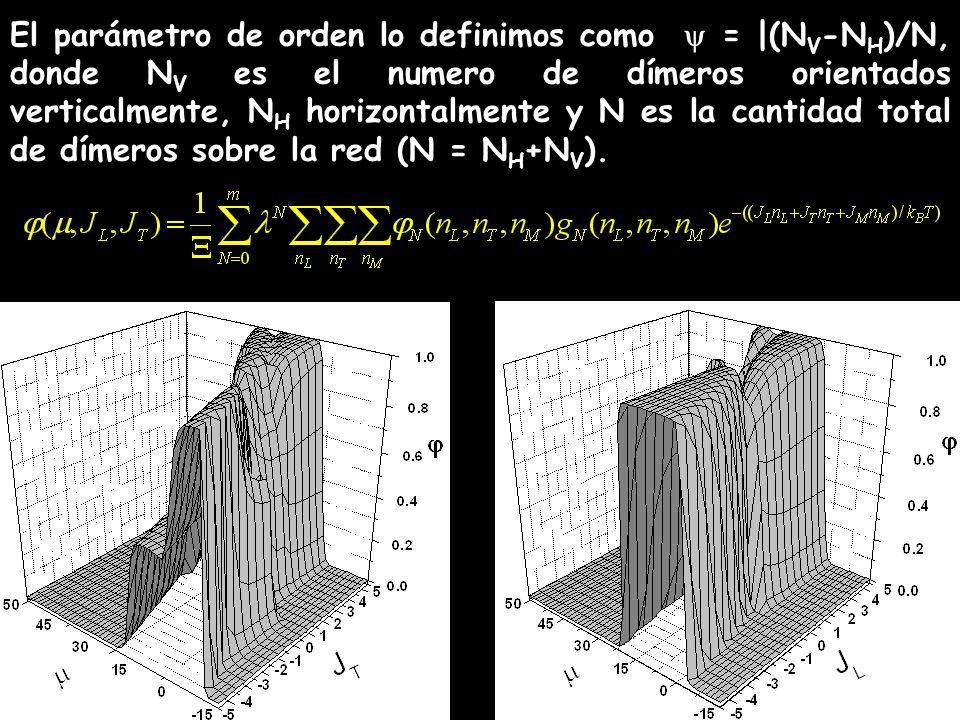El parámetro de orden lo definimos como  = |(NV-NH)/N, donde NV es el numero de dímeros orientados verticalmente, NH horizontalmente y N es la cantidad total de dímeros sobre la red (N = NH+NV).