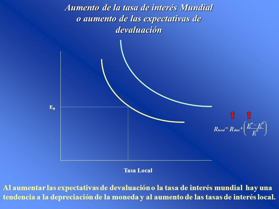 Aumento de la tasa de interés Mundial o aumento de las expectativas de devaluación