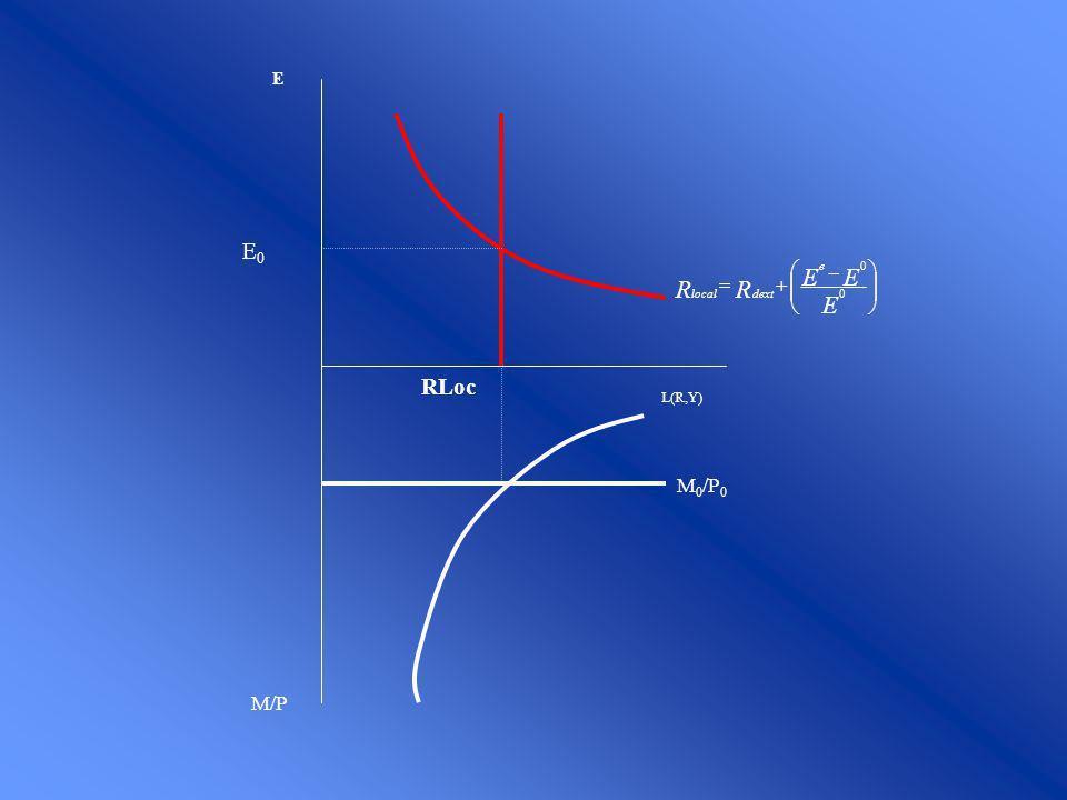 E E0 RLoc M0/P0 L(R,Y) ÷ ø ö ç è æ - + = R e dext local M/P