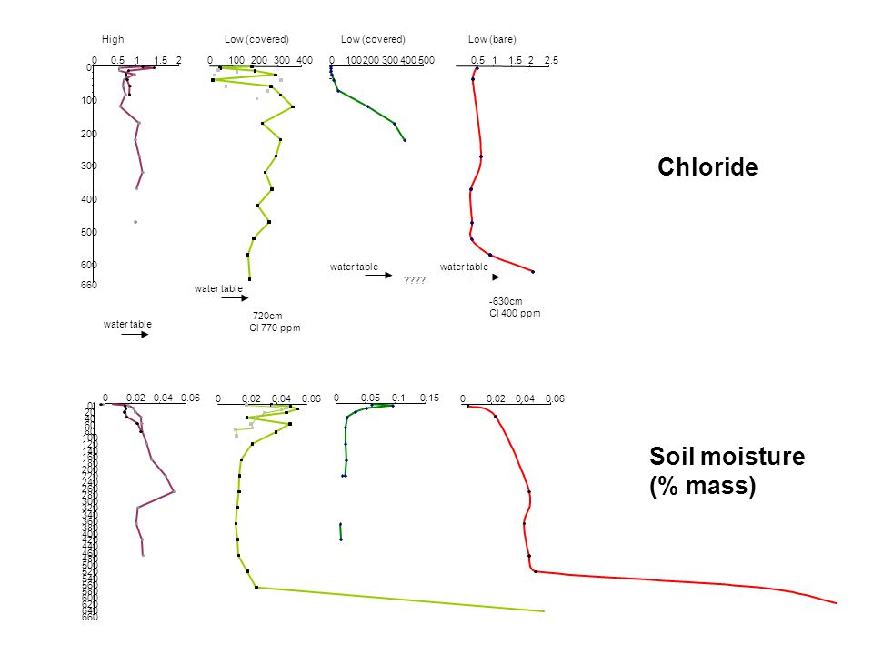 Chloride Soil moisture (% mass) High Low (covered) Low (covered)