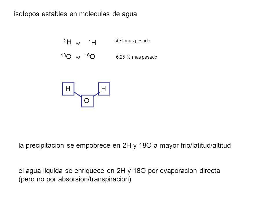 isotopos estables en moleculas de agua