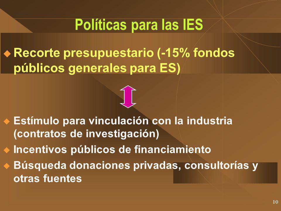 Políticas para las IES Recorte presupuestario (-15% fondos públicos generales para ES)