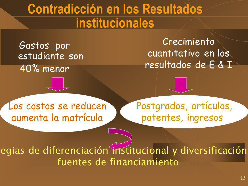 Contradicción en los Resultados institucionales