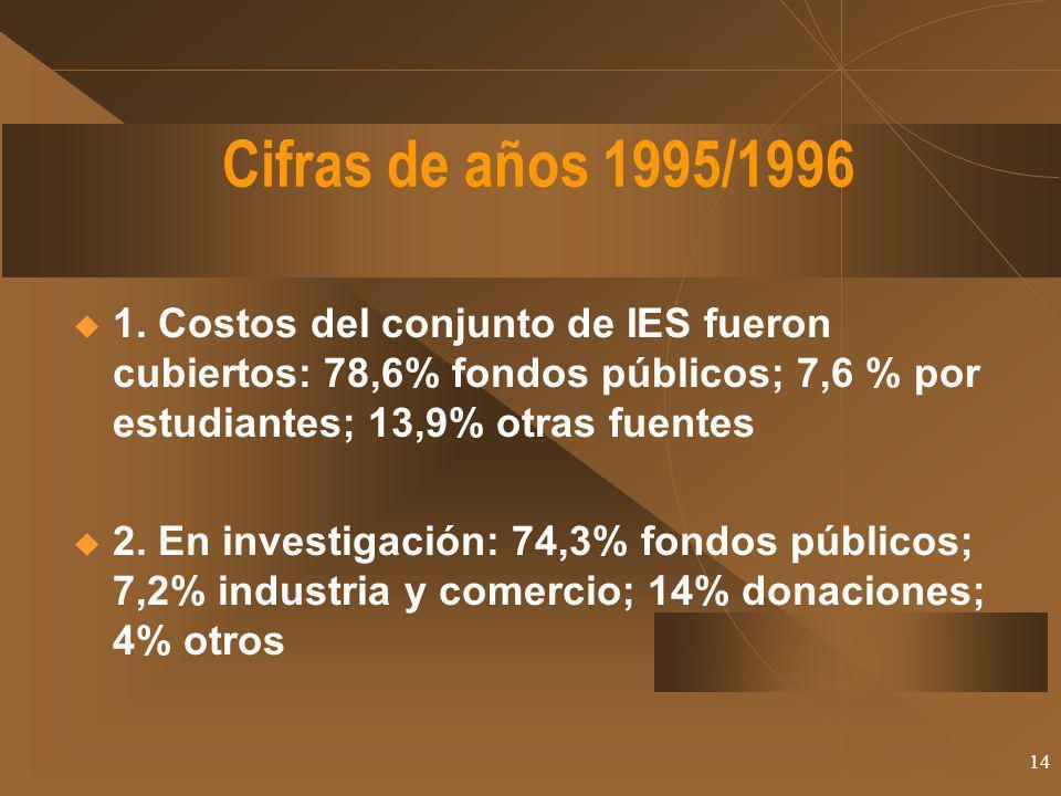 Cifras de años 1995/1996 1. Costos del conjunto de IES fueron cubiertos: 78,6% fondos públicos; 7,6 % por estudiantes; 13,9% otras fuentes.