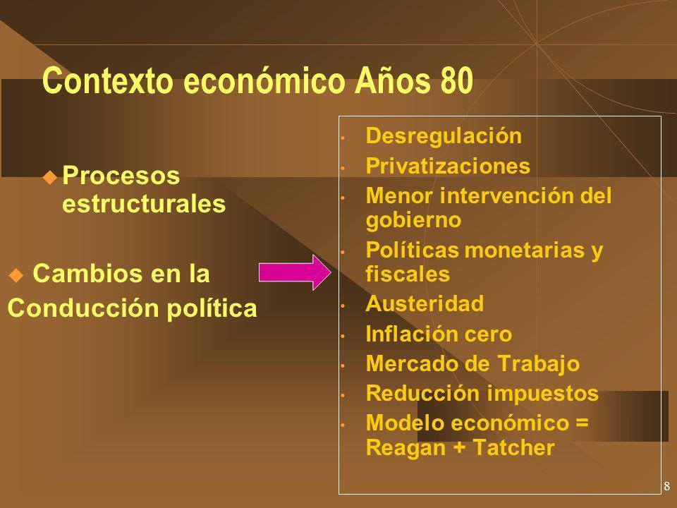 Contexto económico Años 80