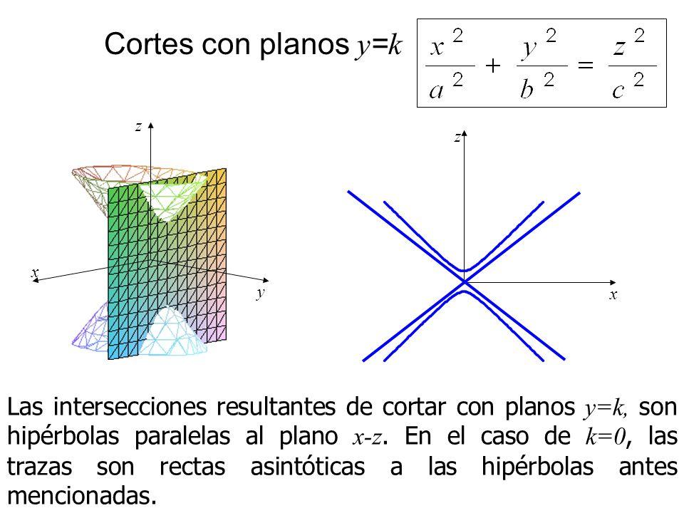 Cortes con planos y=k x. z. y. x. z.