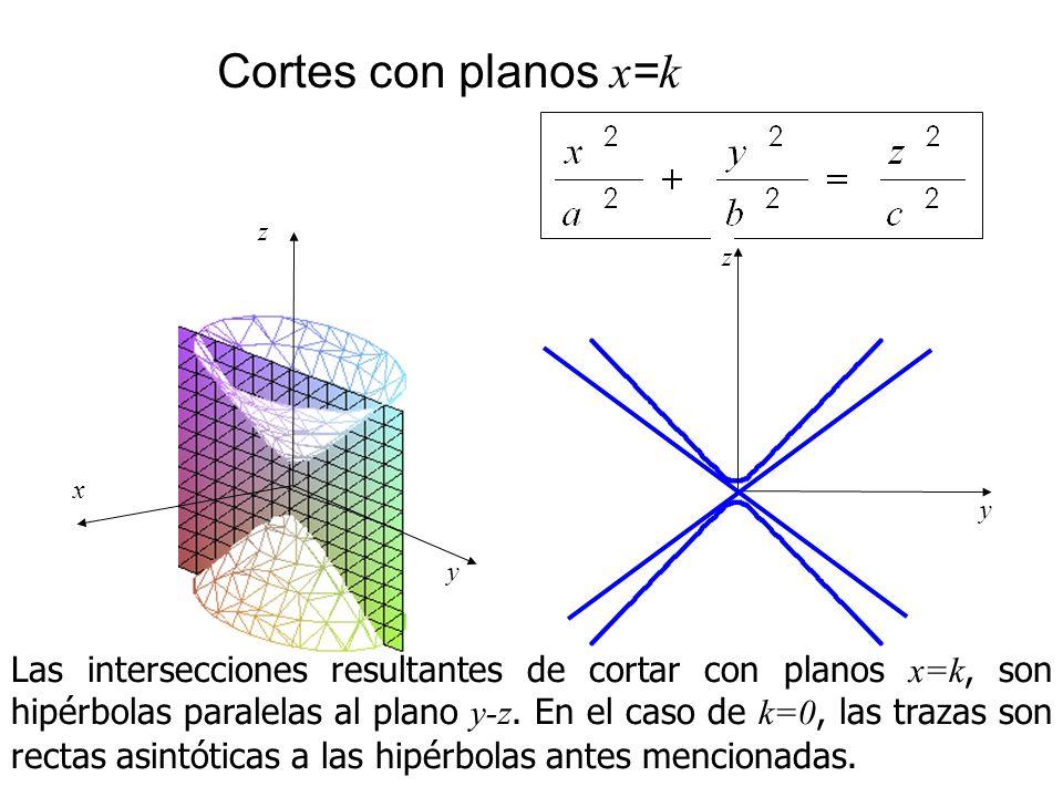 Cortes con planos x=k x. y. z. y. z.