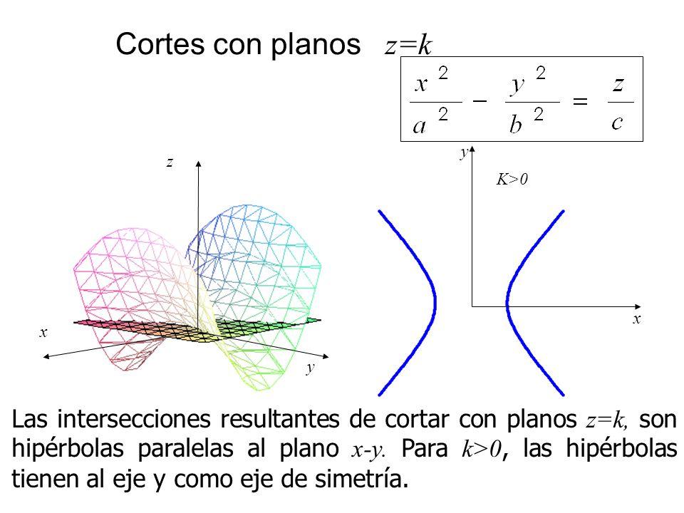 Cortes con planos z=k x. y. K>0. x. z. y.
