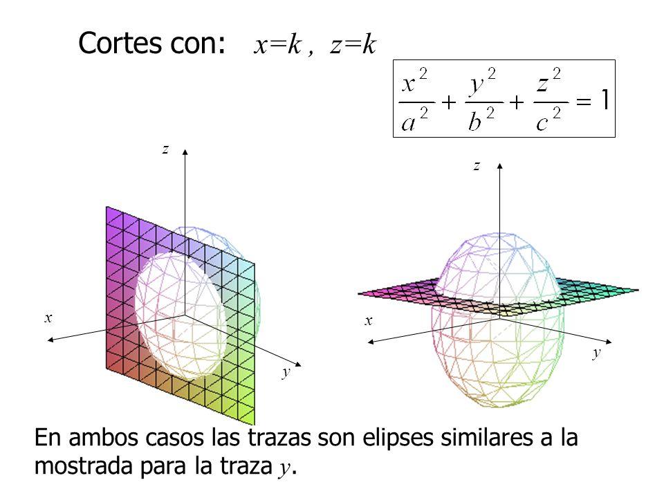 Cortes con: x=k , z=k x. y. z.