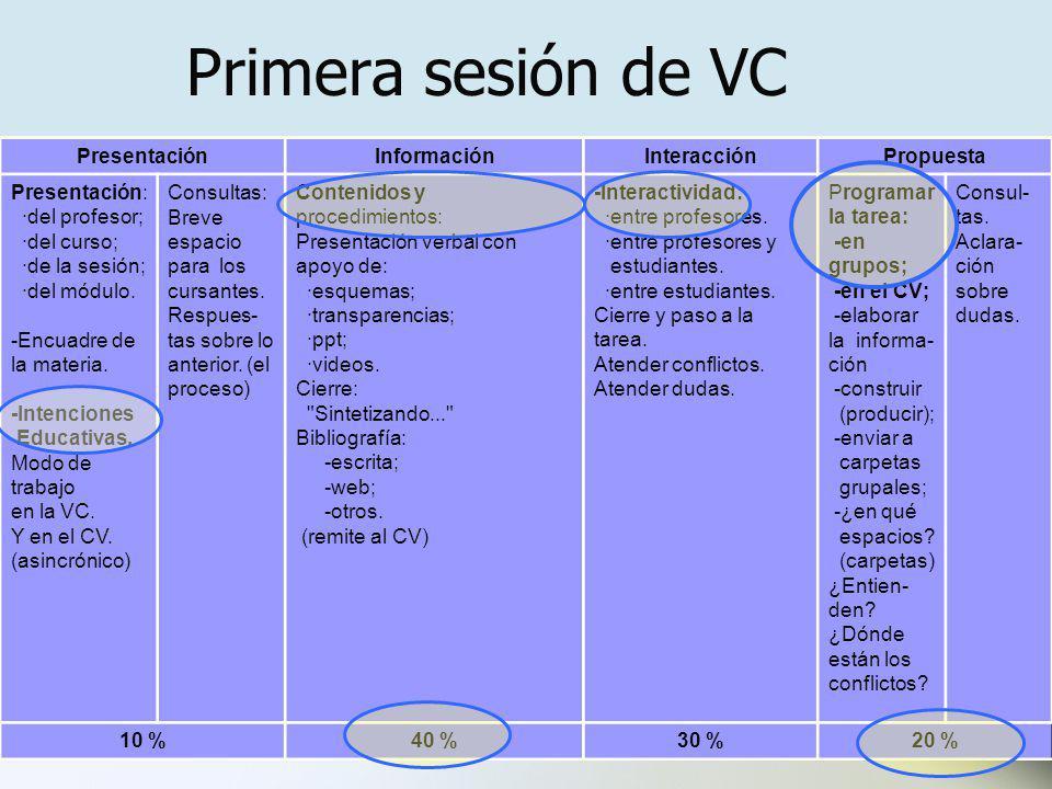 Primera sesión de VC Presentación Información Interacción Propuesta