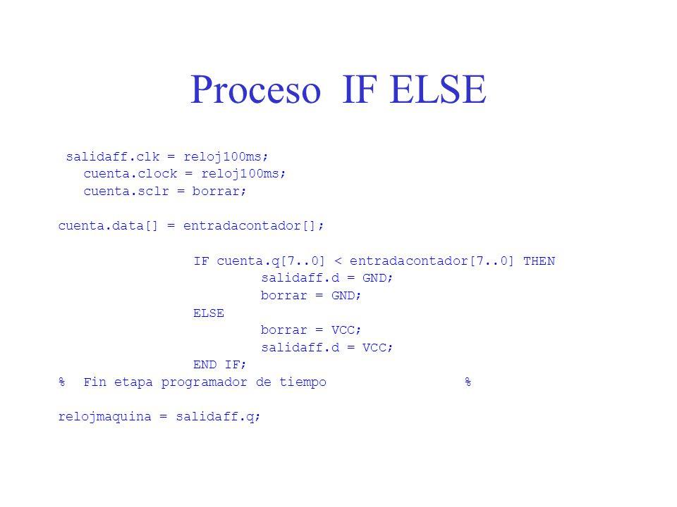 Proceso IF ELSE salidaff.clk = reloj100ms; cuenta.clock = reloj100ms;
