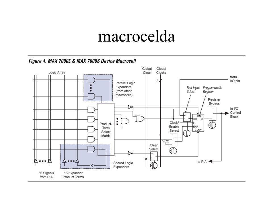 macrocelda
