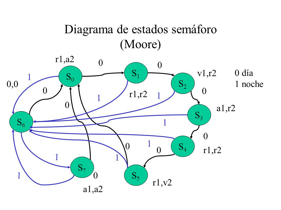 Diagrama de estados semáforo (Moore)