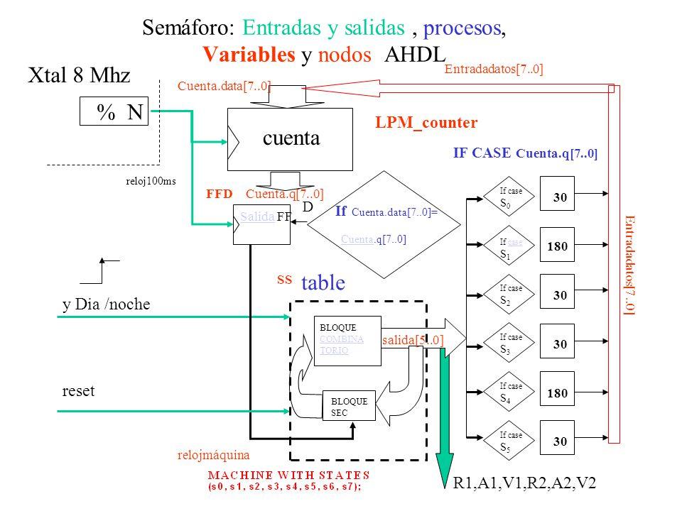 Semáforo: Entradas y salidas , procesos, Variables y nodos AHDL