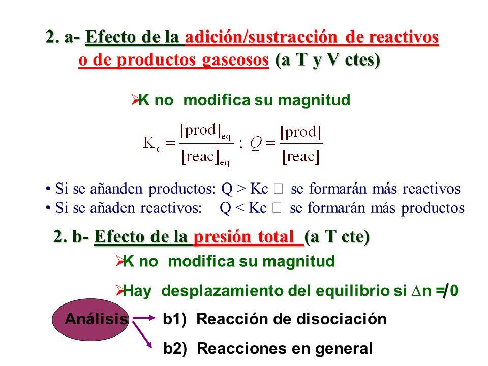 2. a- Efecto de la adición/sustracción de reactivos