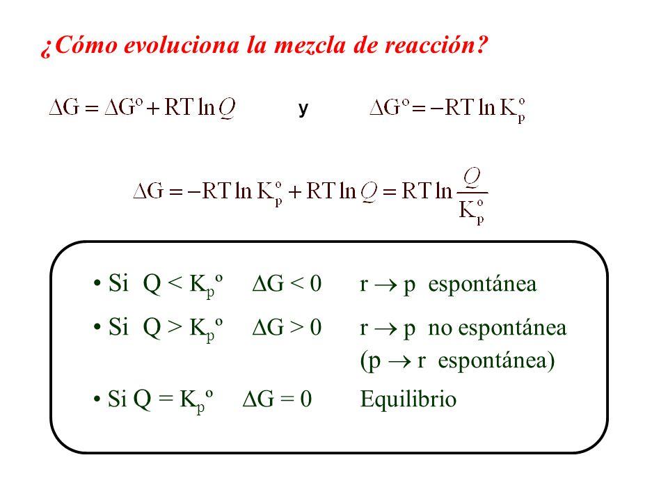 ¿Cómo evoluciona la mezcla de reacción