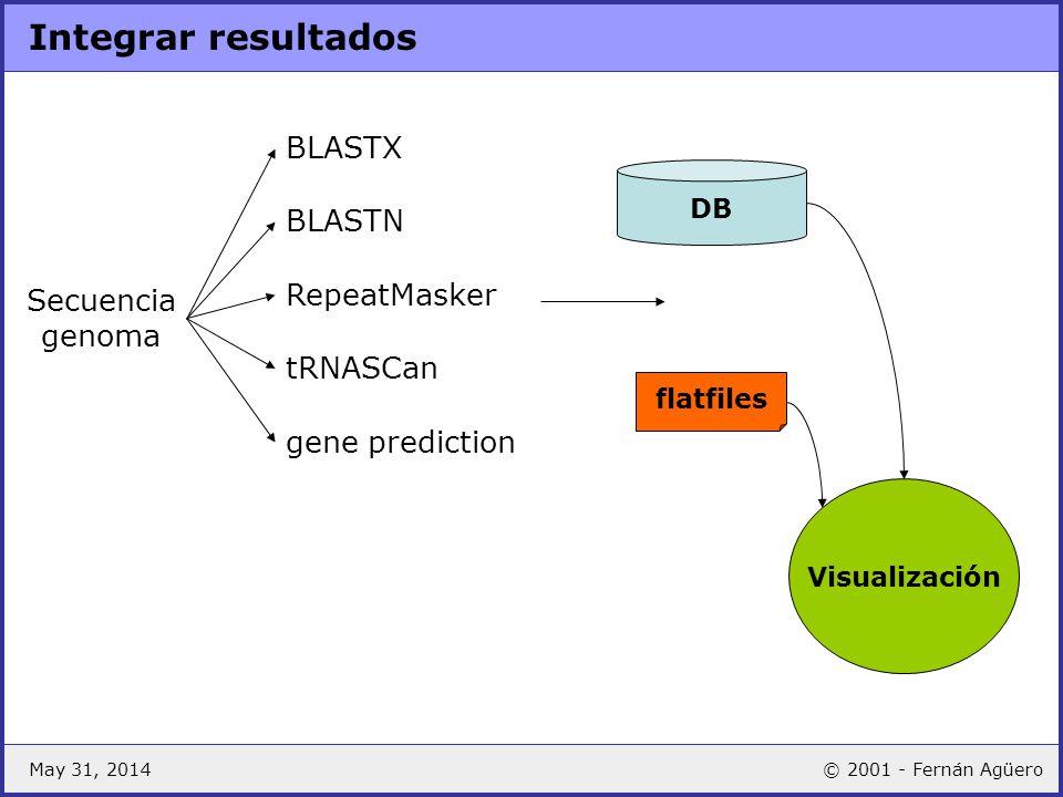 Integrar resultados BLASTX BLASTN RepeatMasker Secuencia genoma