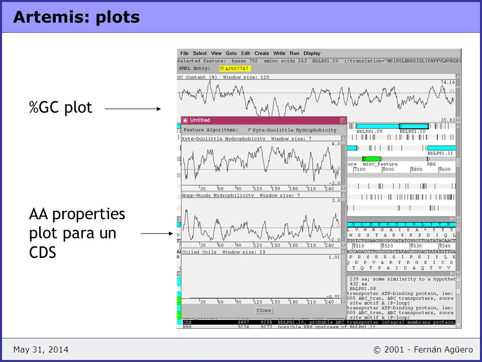 AA properties plot para un CDS