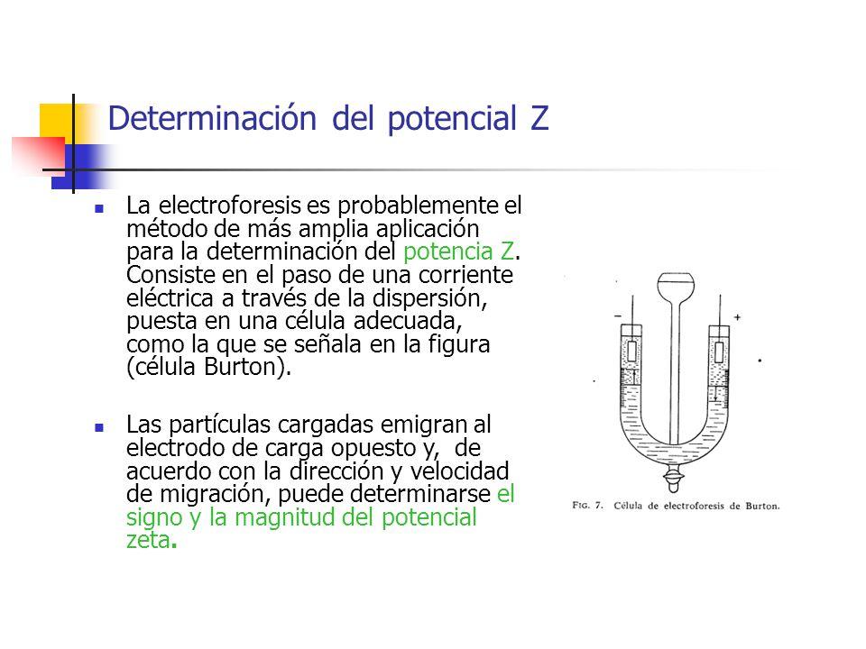Determinación del potencial Z