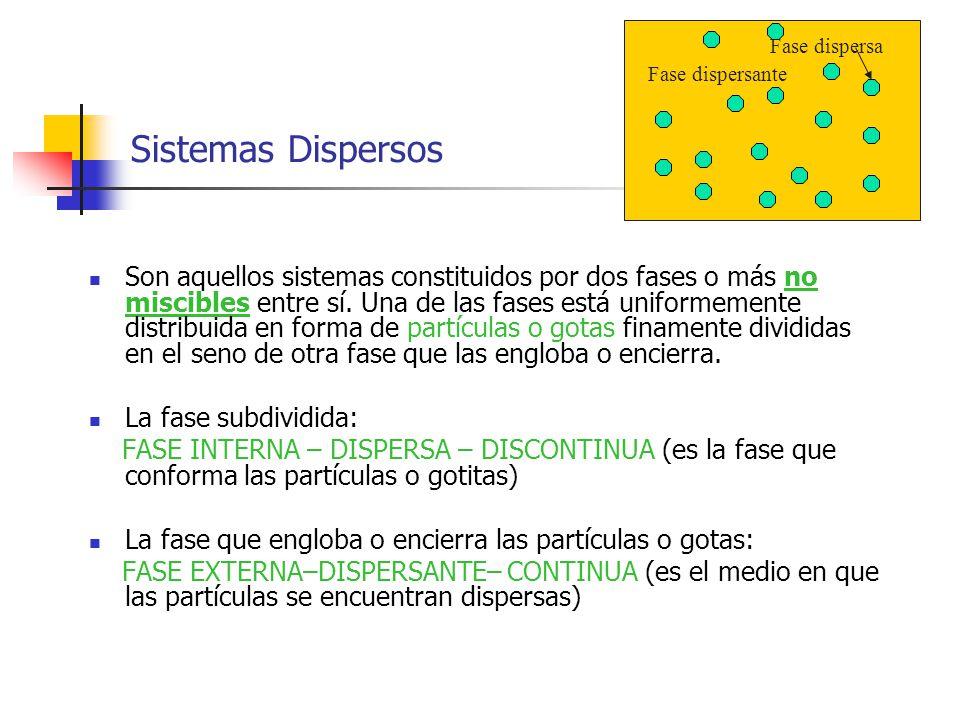 Sistemas Dispersos Fase dispersa. Fase dispersante.