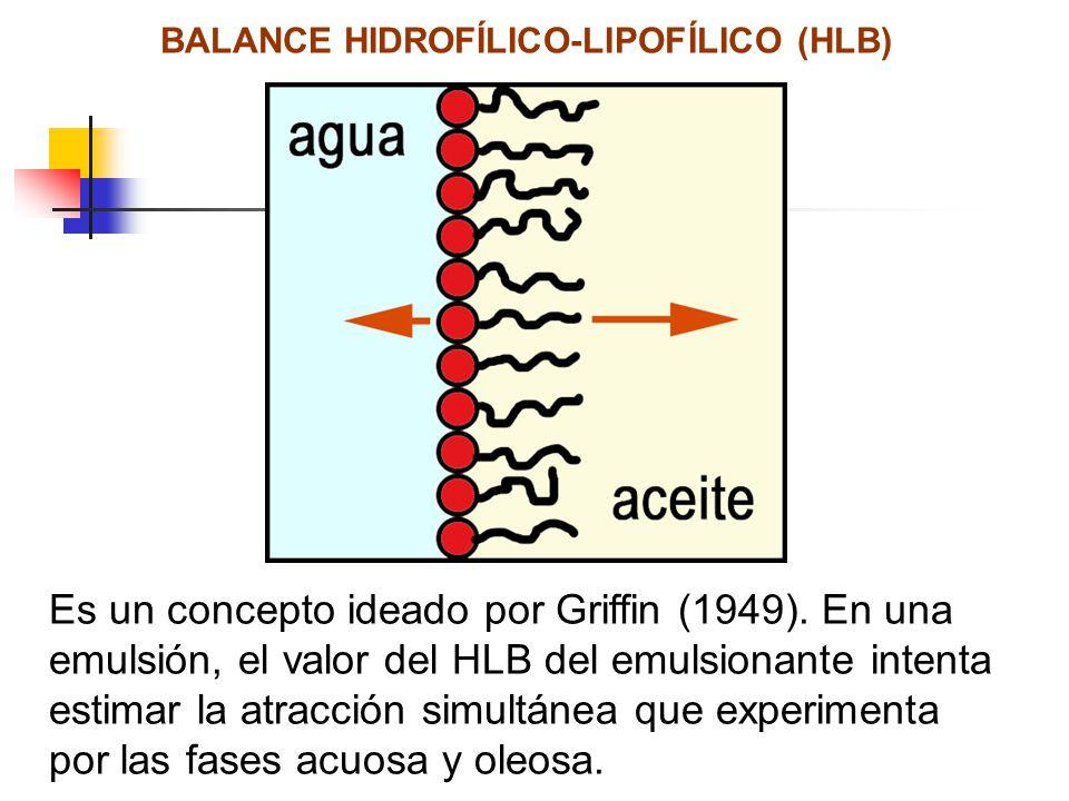 BALANCE HIDROFÍLICO-LIPOFÍLICO (HLB)