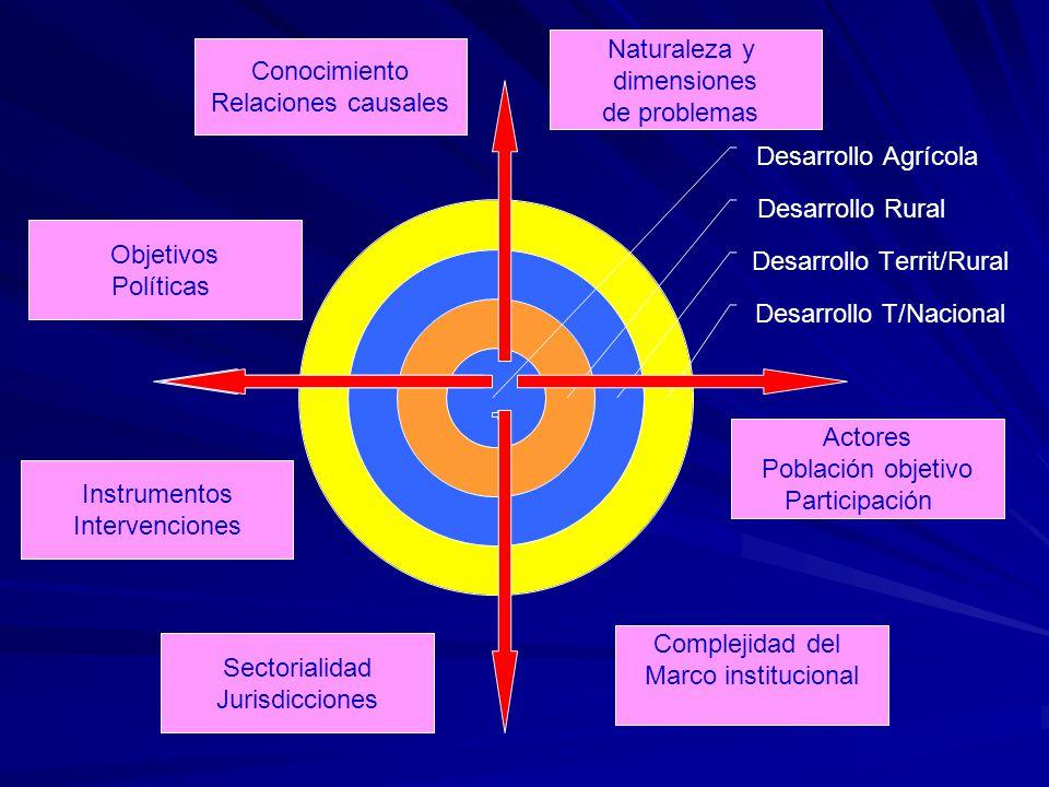 Naturaleza y dimensiones. de problemas. Conocimiento. Relaciones causales. Objetivos. Políticas.