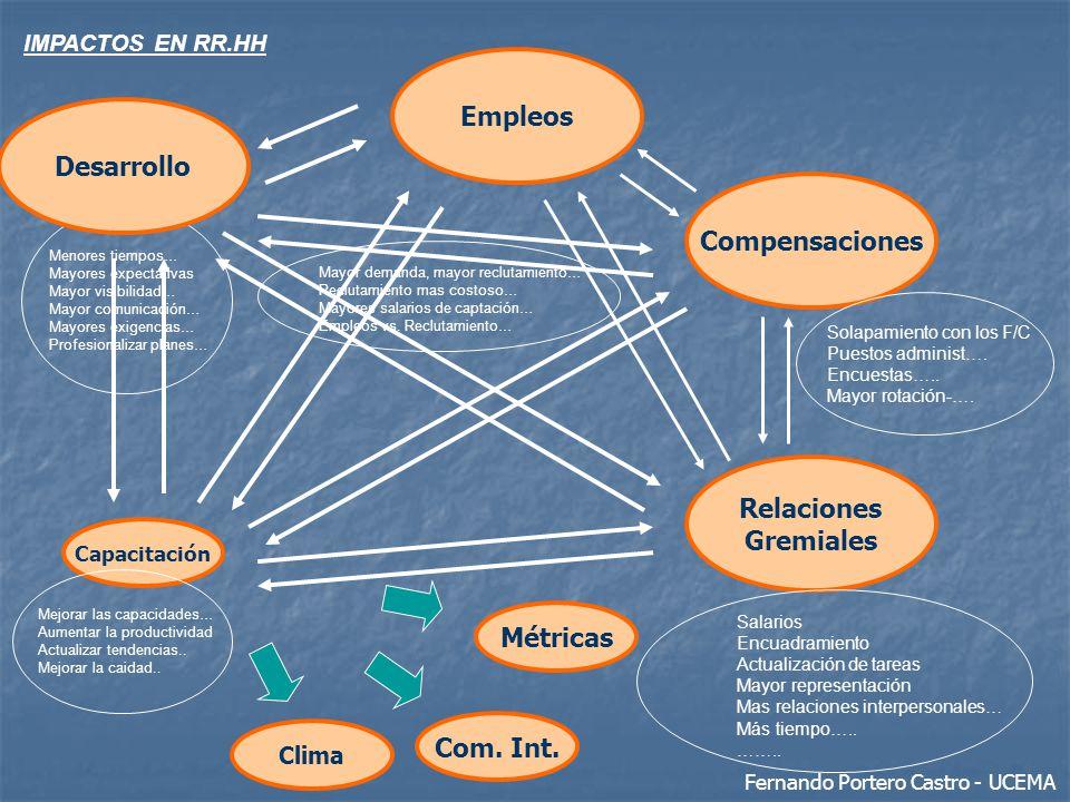 Empleos Desarrollo Compensaciones Relaciones Gremiales Métricas