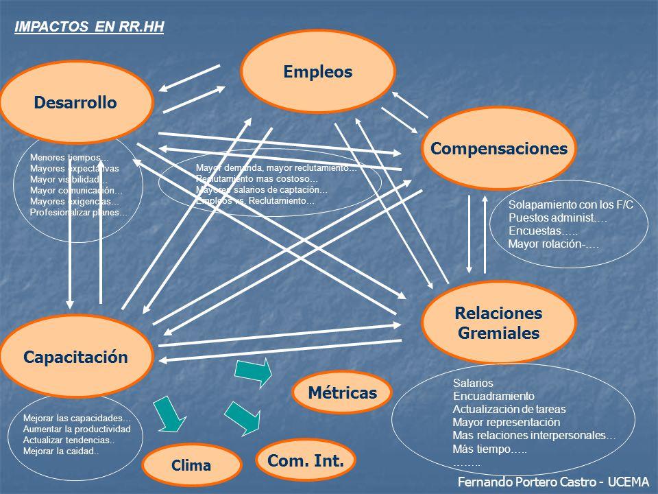 Empleos Desarrollo Compensaciones Relaciones Gremiales Capacitación