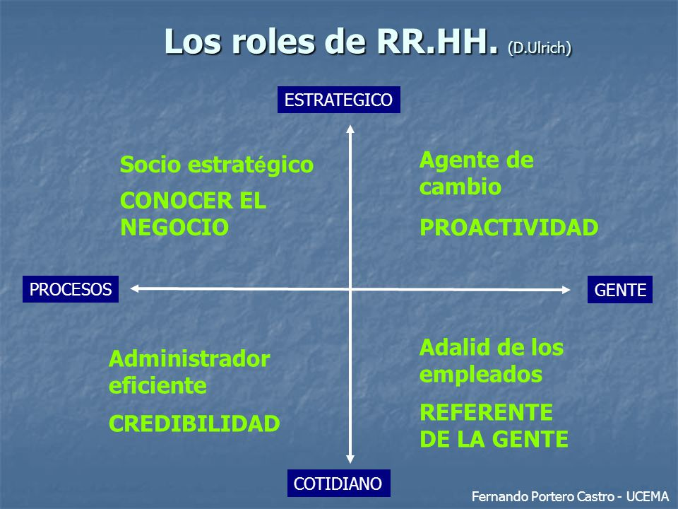 Los roles de RR.HH. (D.Ulrich)