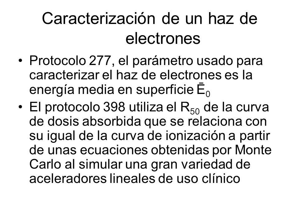 Caracterización de un haz de electrones