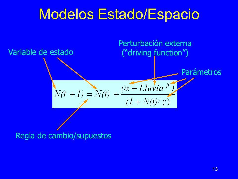 Modelos Estado/Espacio