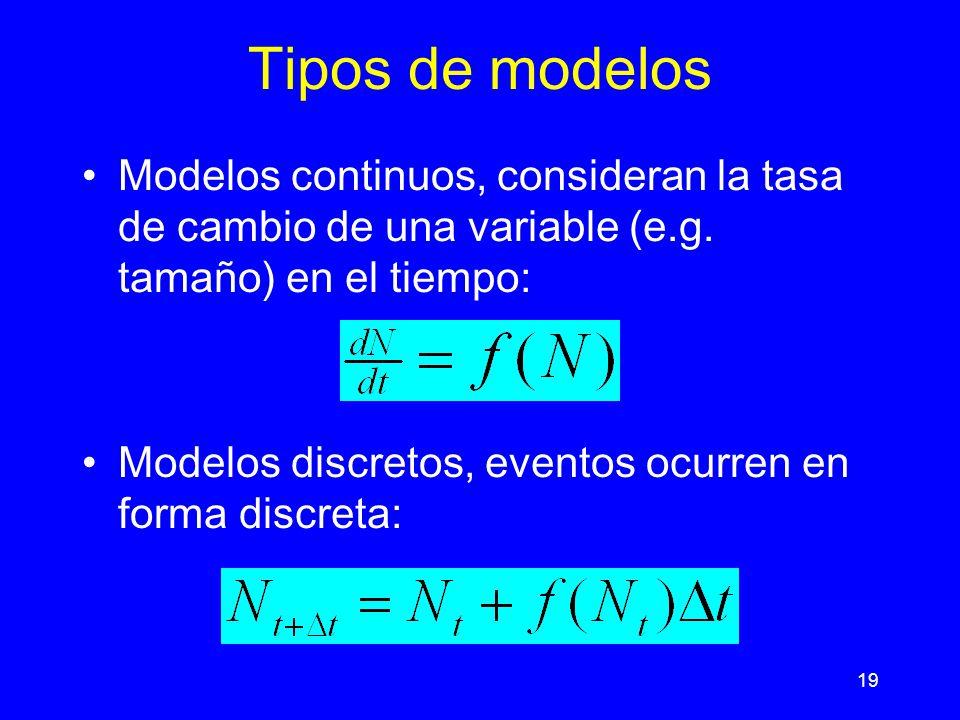 Tipos de modelos Modelos continuos, consideran la tasa de cambio de una variable (e.g. tamaño) en el tiempo: