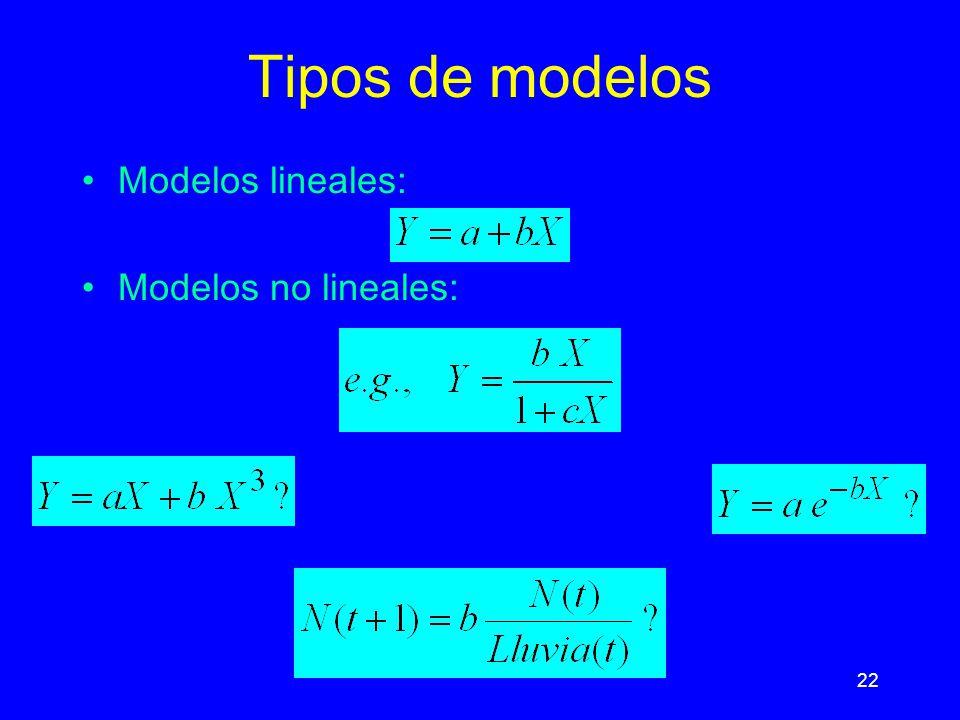 Tipos de modelos Modelos lineales: Modelos no lineales: