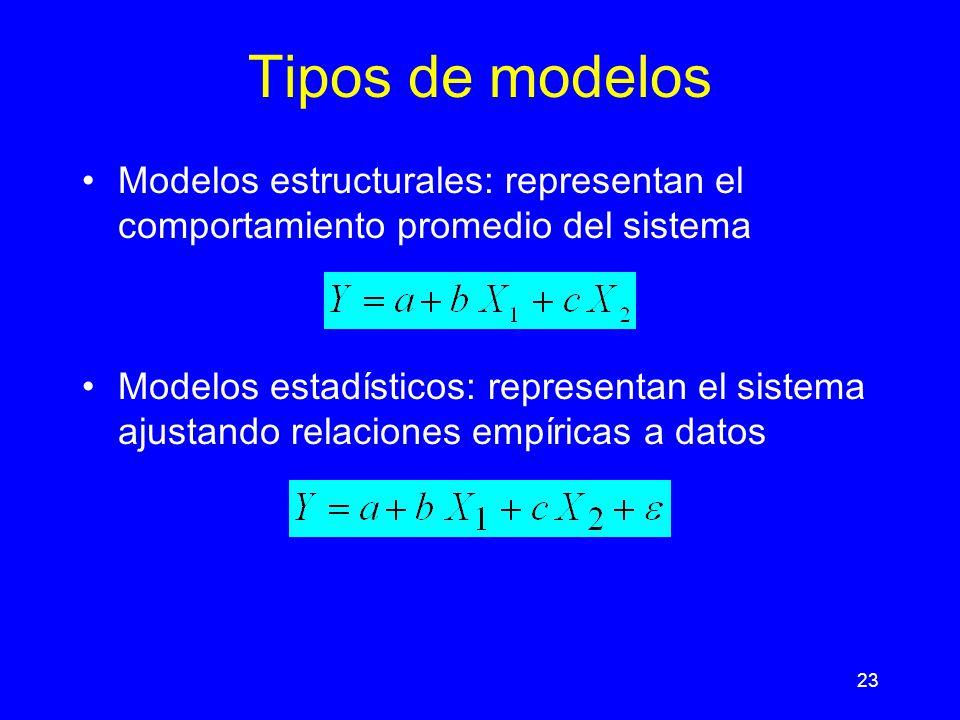 Tipos de modelos Modelos estructurales: representan el comportamiento promedio del sistema.