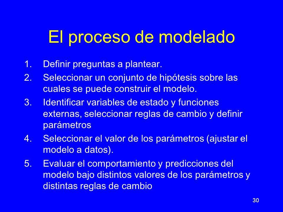 El proceso de modelado Definir preguntas a plantear.