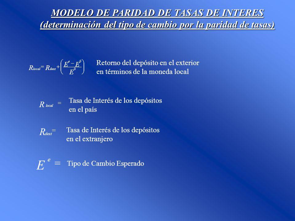 E = R MODELO DE PARIDAD DE TASAS DE INTERES