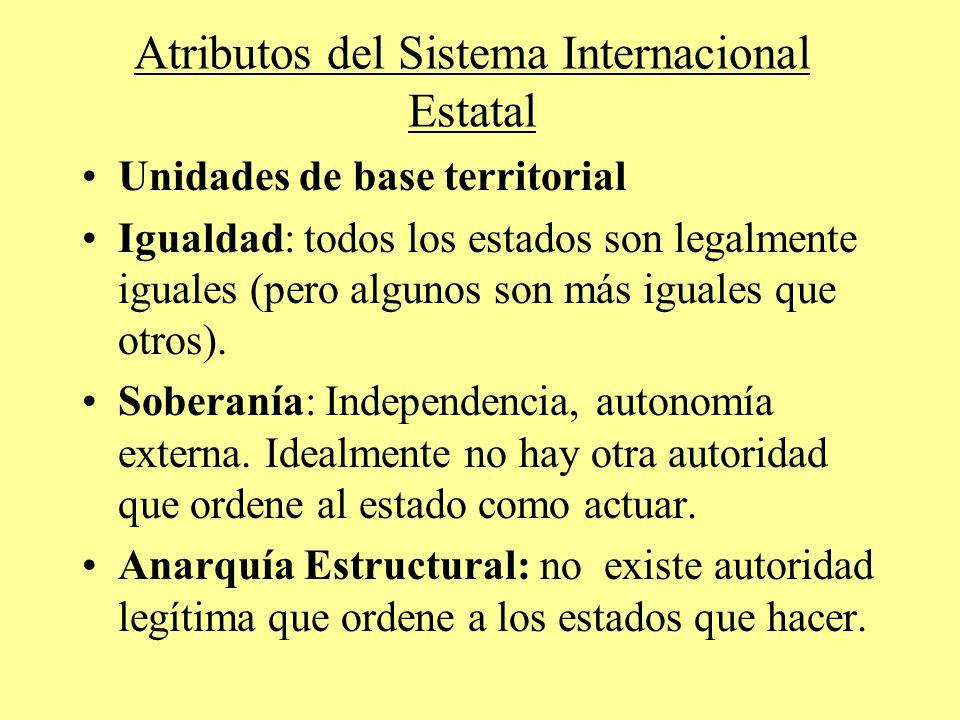 Atributos del Sistema Internacional Estatal