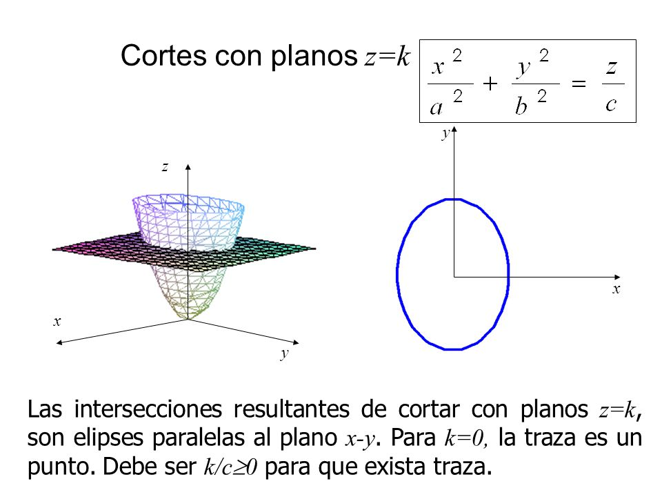 Cortes con planos z=k x. y. x. z. y.