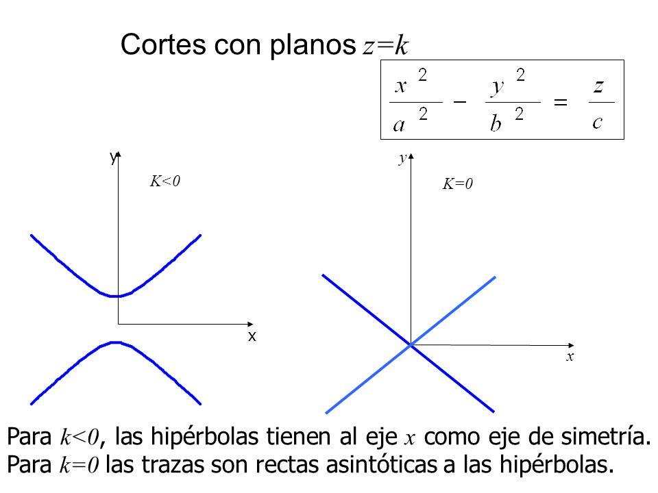 Cortes con planos z=k x. y. K<0. x. y. K=0.